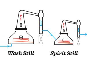OW Destillering